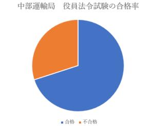 役員法令試験の合格率グラフ